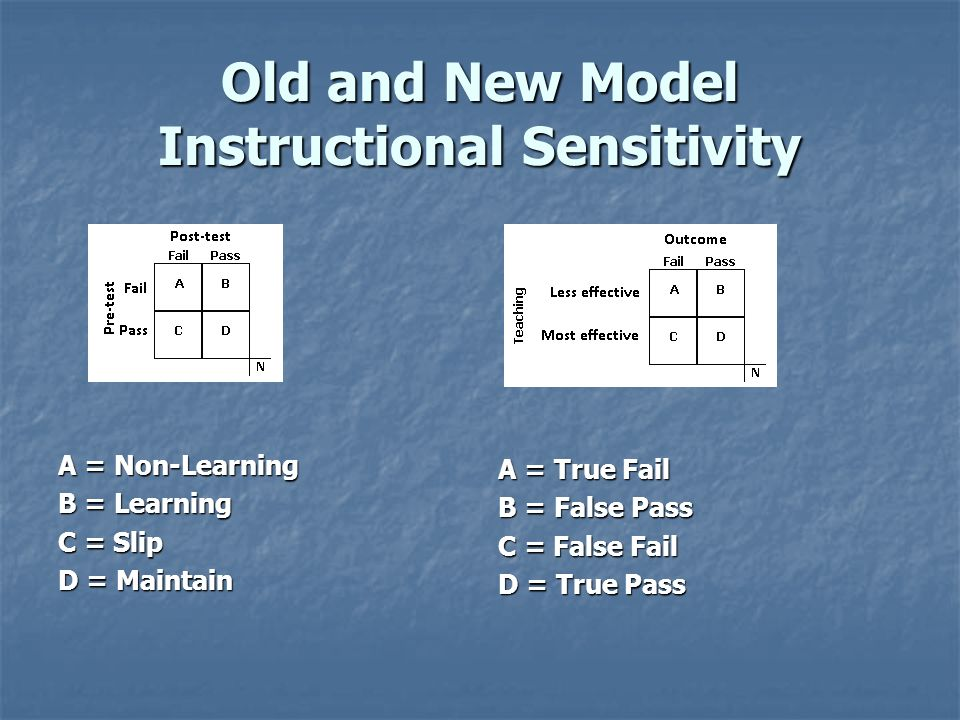 Old and New Model Instructional Sensitivity