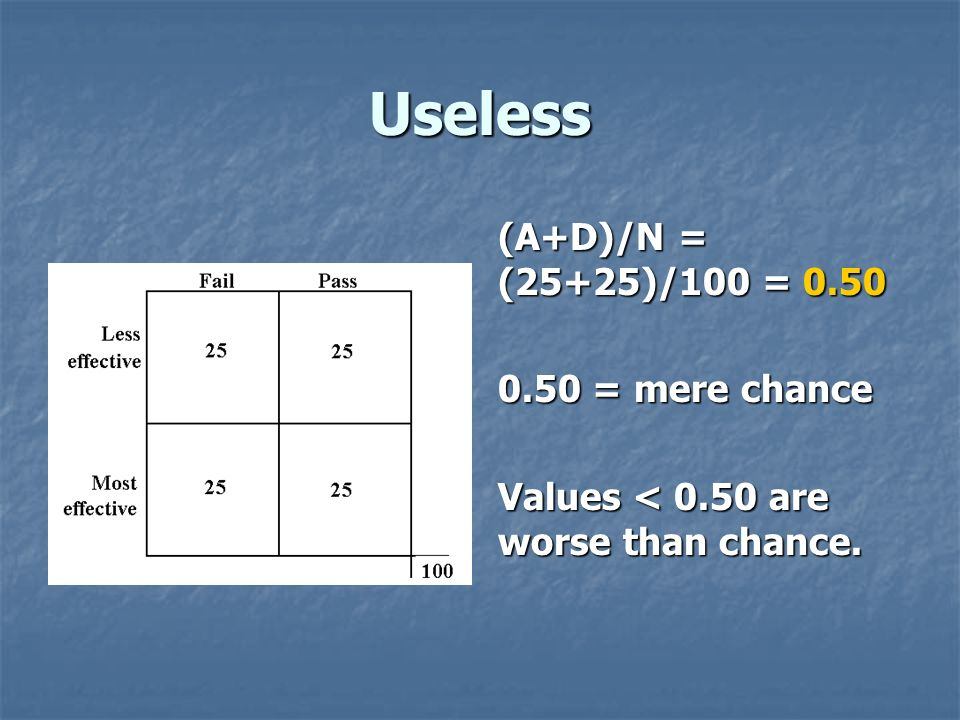 Useless (A+D)/N = (25+25)/100 = 0.50 0.50 = mere chance