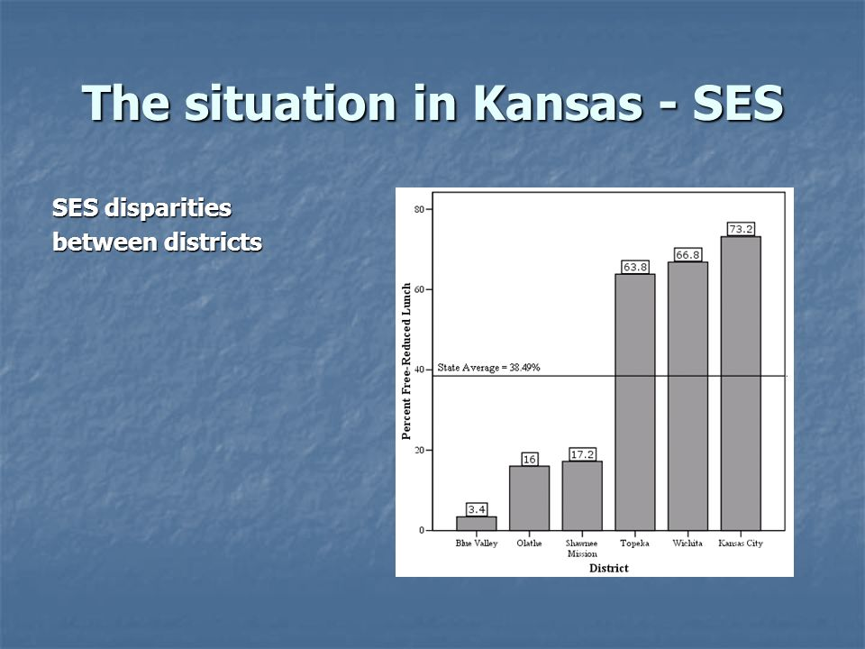 The situation in Kansas - SES