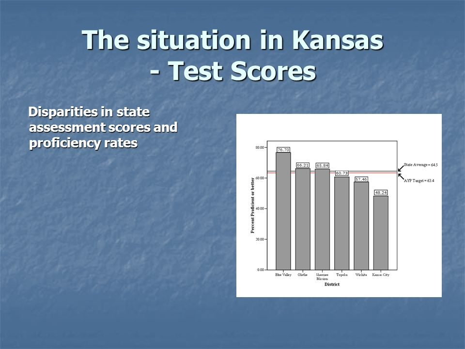 The situation in Kansas - Test Scores