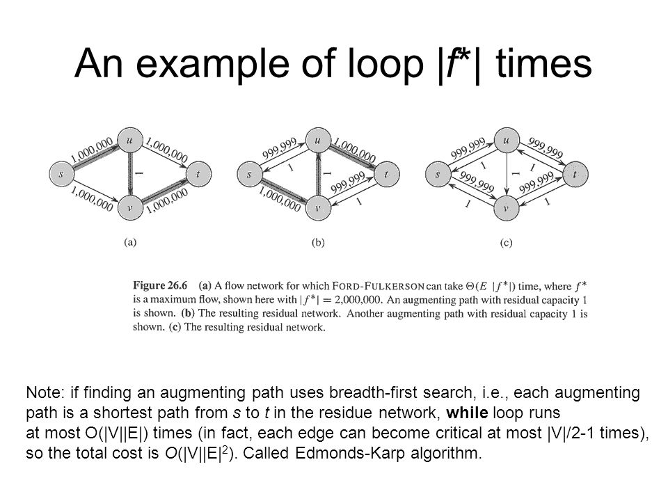 An example of loop |f*| times
