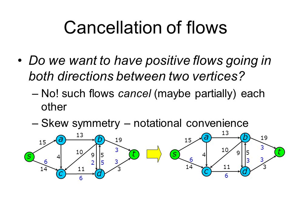 Cancellation of flows Do we want to have positive flows going in both directions between two vertices