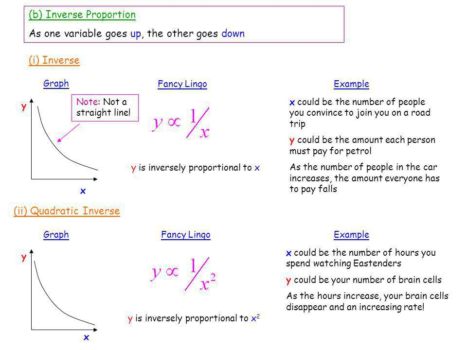 (b) Inverse Proportion As one variable goes up, the other goes down