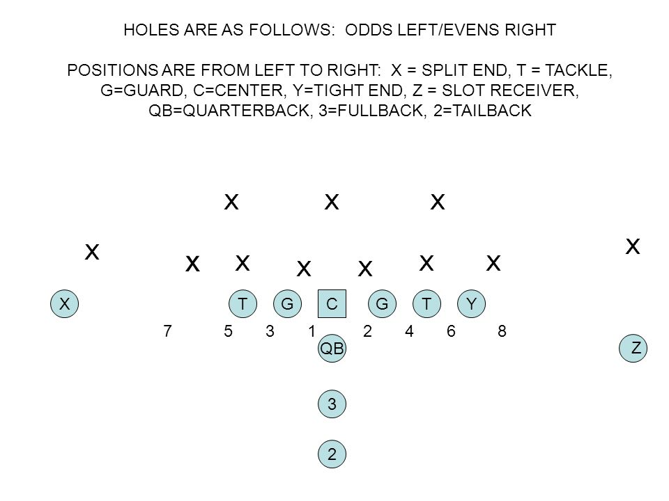HOLES ARE AS FOLLOWS: ODDS LEFT/EVENS RIGHT POSITIONS ARE FROM LEFT TO RIGHT: X = SPLIT END, T = TACKLE, G=GUARD, C=CENTER, Y=TIGHT END, Z = SLOT RECEIVER, QB=QUARTERBACK, 3=FULLBACK, 2=TAILBACK