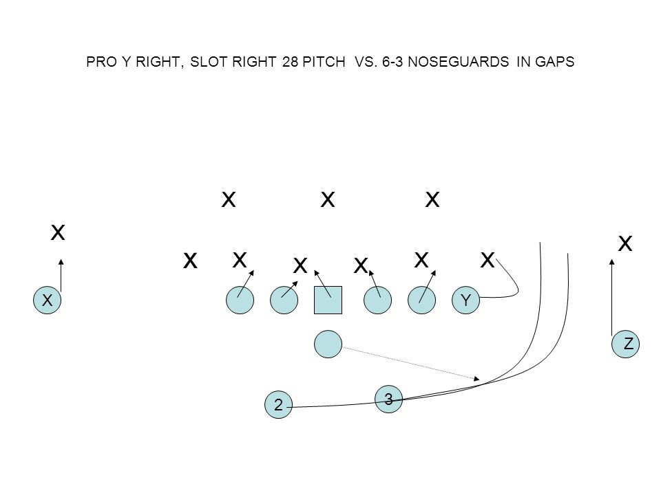 PRO Y RIGHT, SLOT RIGHT 28 PITCH VS. 6-3 NOSEGUARDS IN GAPS