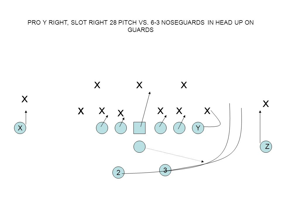 PRO Y RIGHT, SLOT RIGHT 28 PITCH VS
