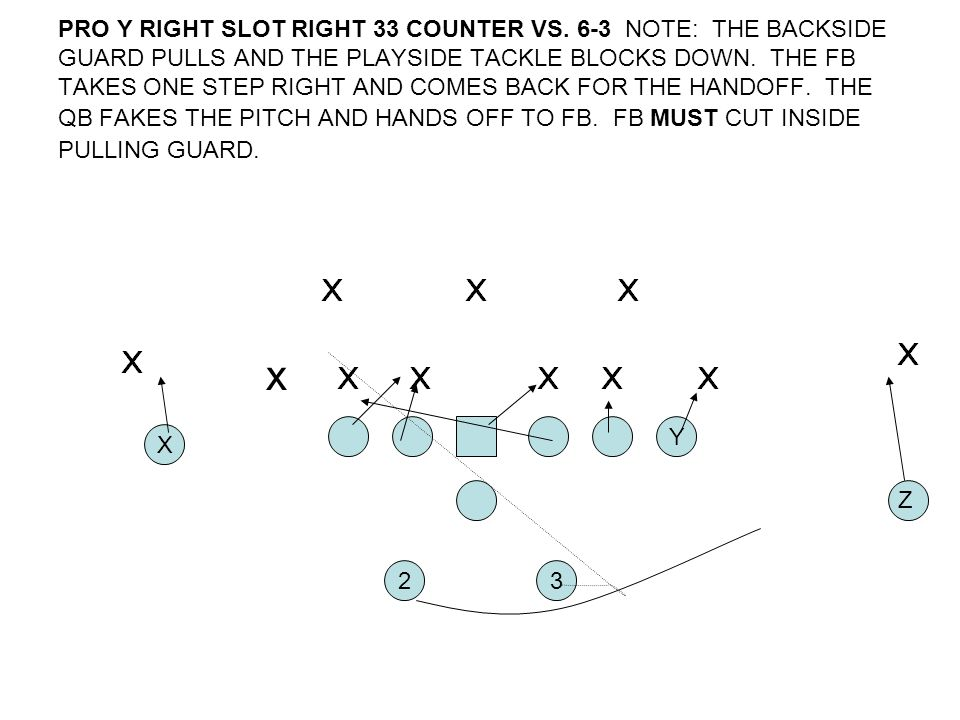 PRO Y RIGHT SLOT RIGHT 33 COUNTER VS