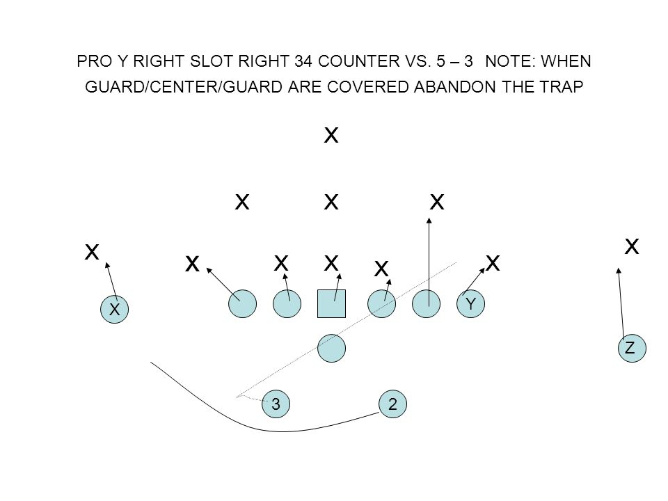 PRO Y RIGHT SLOT RIGHT 34 COUNTER VS