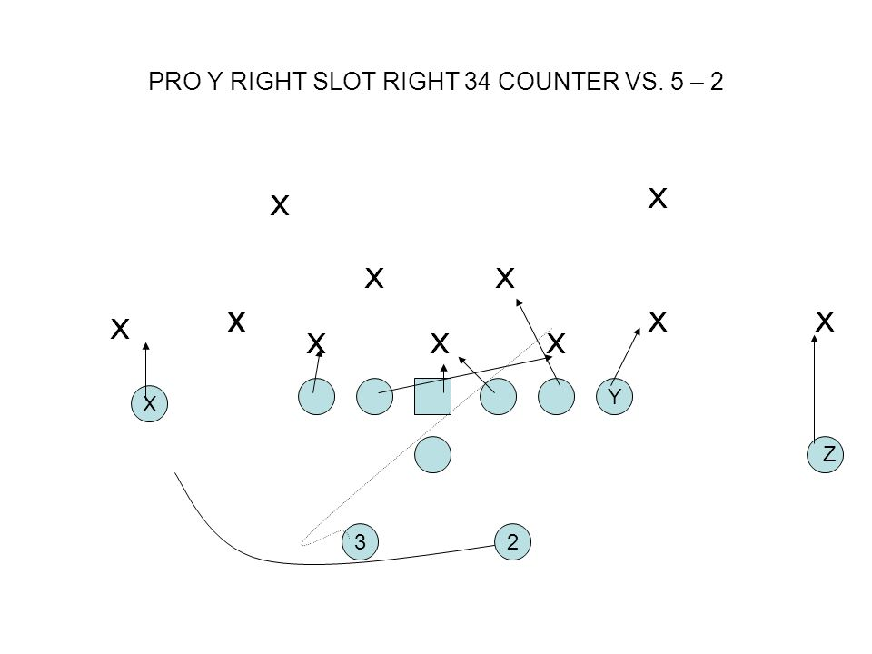 PRO Y RIGHT SLOT RIGHT 34 COUNTER VS. 5 – 2