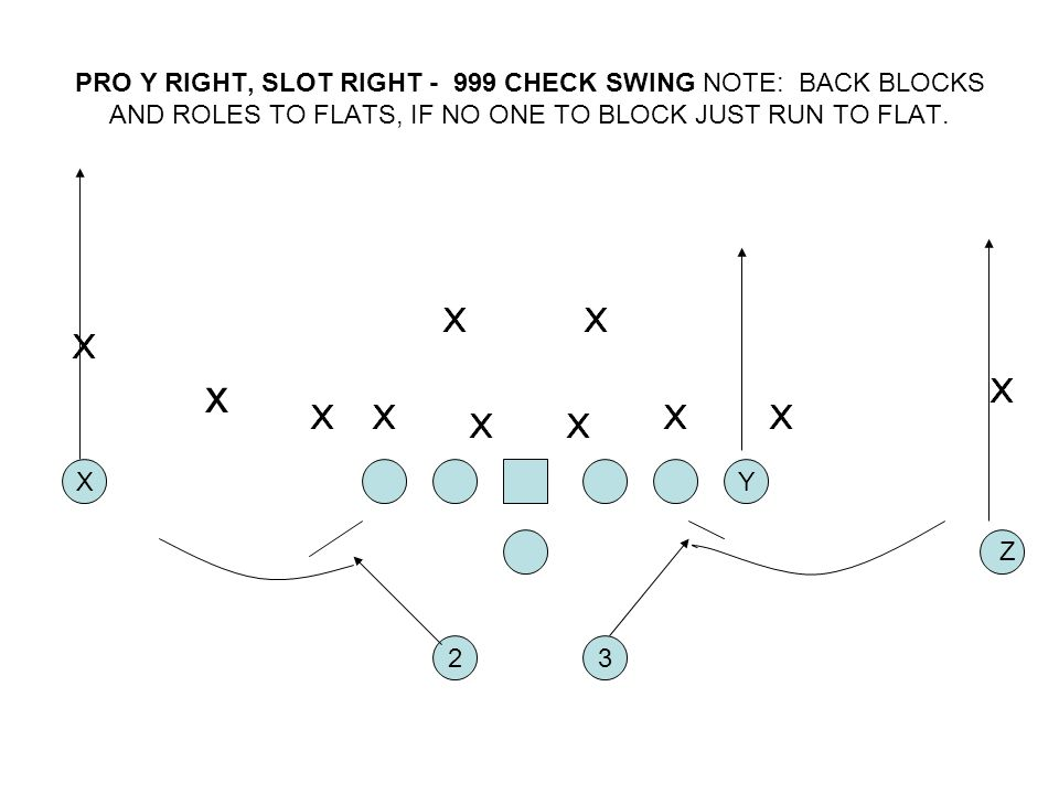 PRO Y RIGHT, SLOT RIGHT CHECK SWING NOTE: BACK BLOCKS AND ROLES TO FLATS, IF NO ONE TO BLOCK JUST RUN TO FLAT.