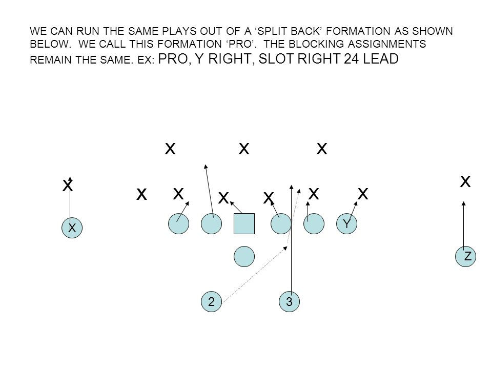 WE CAN RUN THE SAME PLAYS OUT OF A 'SPLIT BACK' FORMATION AS SHOWN BELOW. WE CALL THIS FORMATION 'PRO'. THE BLOCKING ASSIGNMENTS REMAIN THE SAME. EX: PRO, Y RIGHT, SLOT RIGHT 24 LEAD