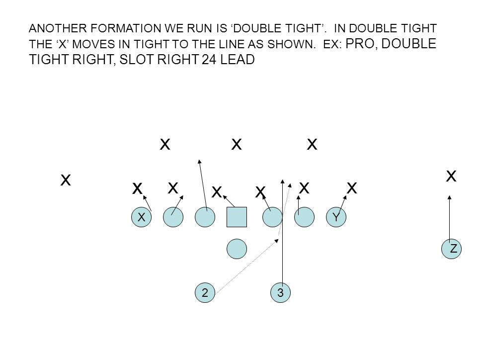 ANOTHER FORMATION WE RUN IS 'DOUBLE TIGHT'