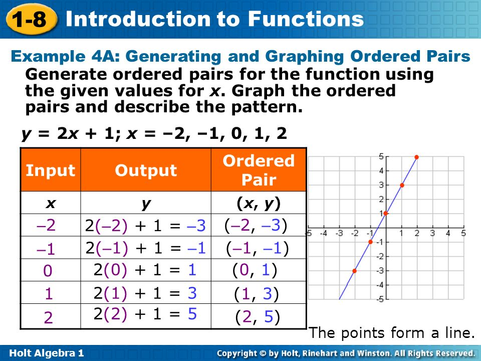 Example 4A: Generating and Graphing Ordered Pairs