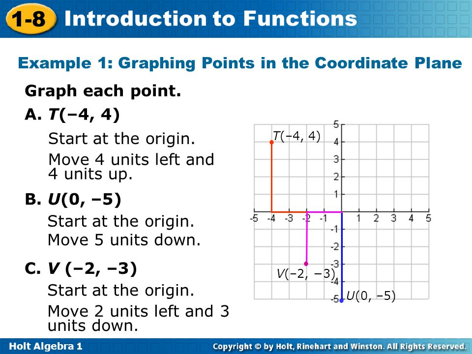 Example 1: Graphing Points in the Coordinate Plane