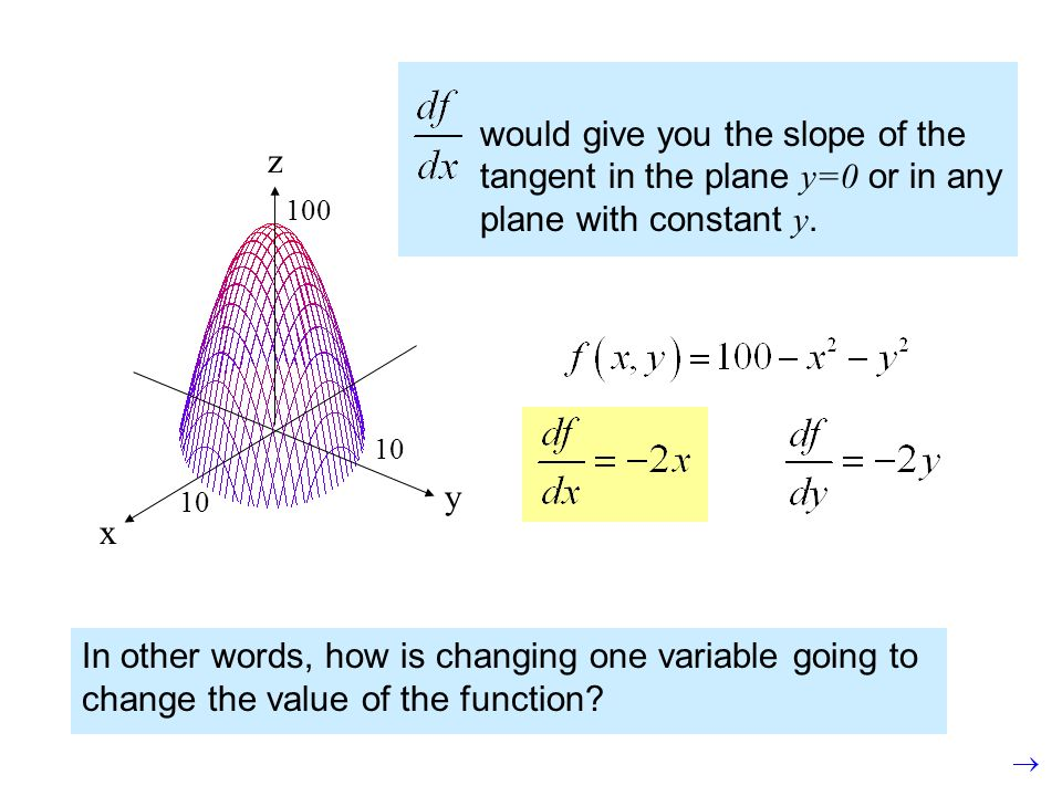 would give you the slope of the tangent in the plane y=0 or in any plane with constant y.