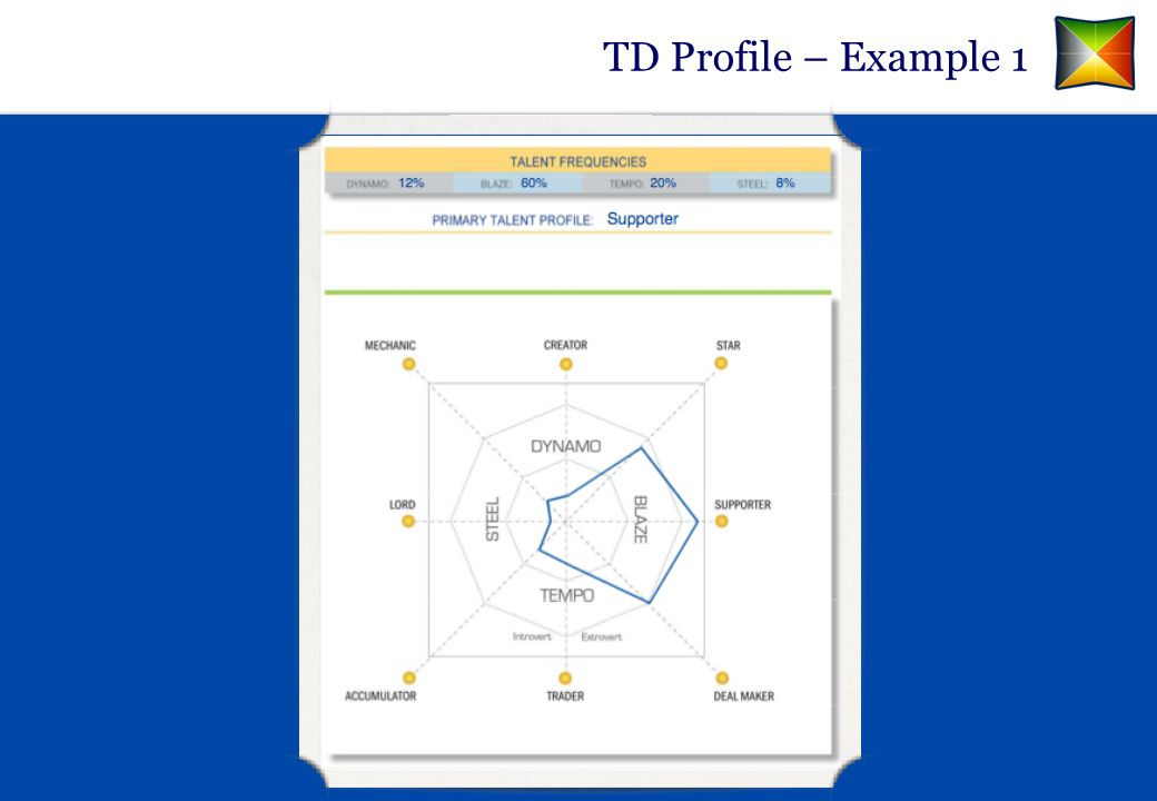 TD Profile – Example 1 MY NOTES & INSIGHTS: