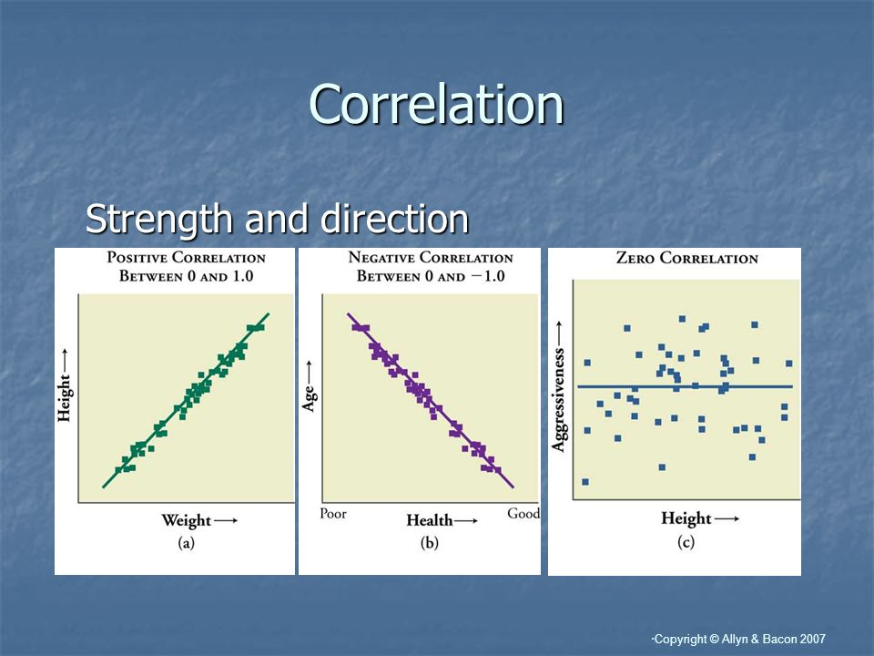 Correlation Strength and direction