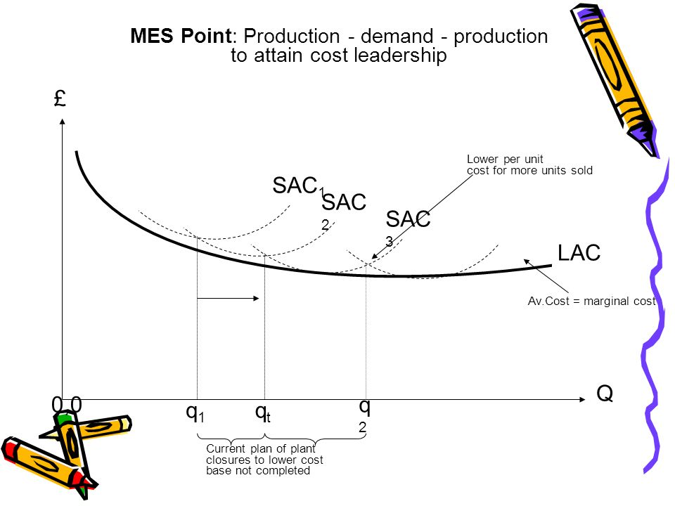 MES Point: Production - demand - production