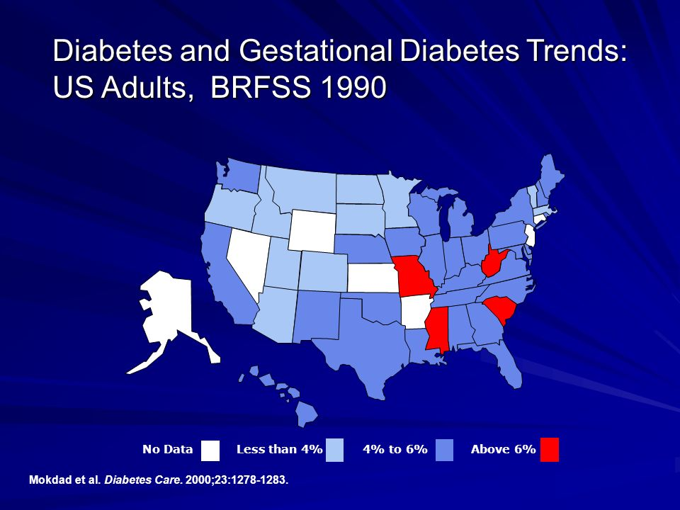Diabetes and Gestational Diabetes Trends: US Adults, BRFSS 1990
