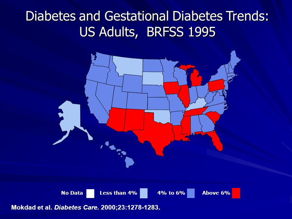 Diabetes and Gestational Diabetes Trends: