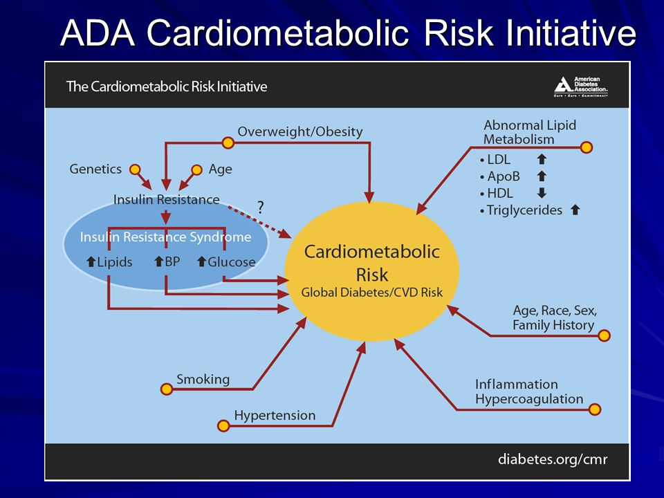 ADA Cardiometabolic Risk Initiative