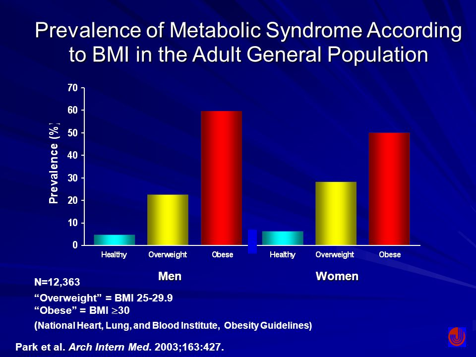 Prevalence of Metabolic Syndrome According to BMI in the Adult General Population