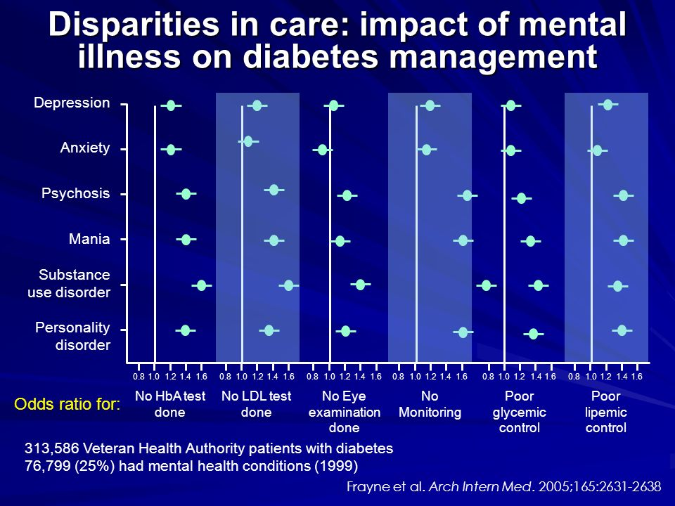 Disparities in care: impact of mental illness on diabetes management