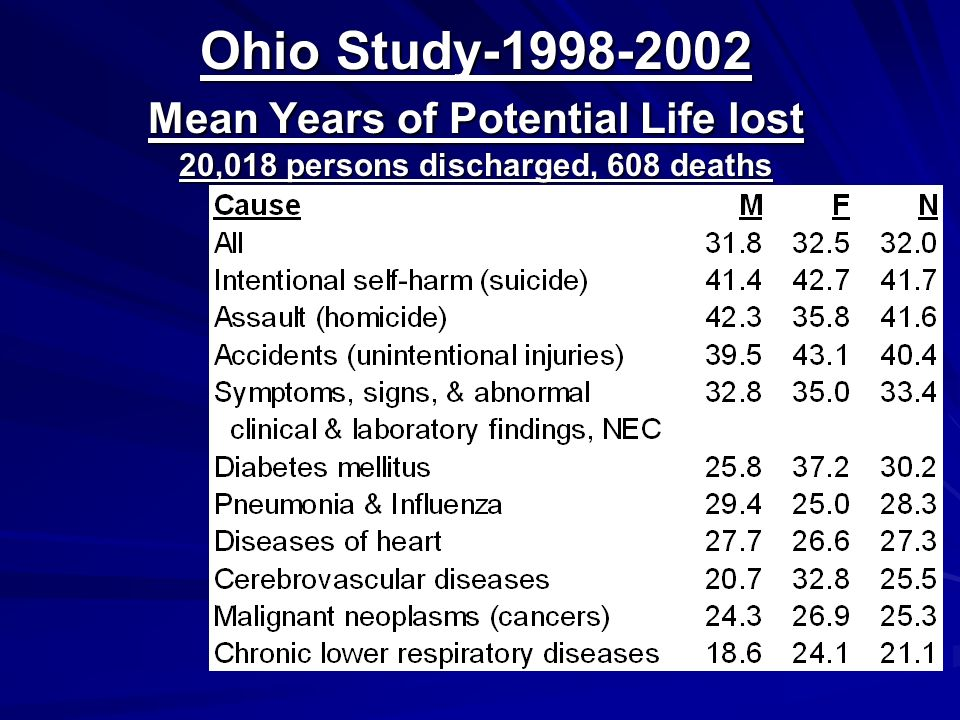 Ohio Study-1998-2002 Mean Years of Potential Life lost 20,018 persons discharged, 608 deaths
