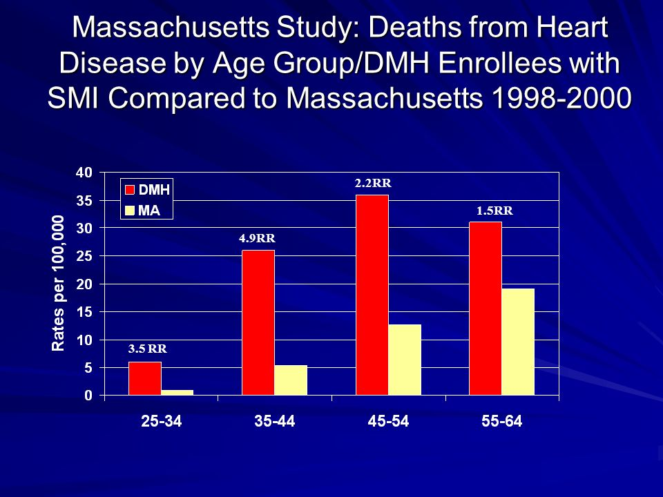 Massachusetts Study: Deaths from Heart Disease by Age Group/DMH Enrollees with SMI Compared to Massachusetts 1998-2000