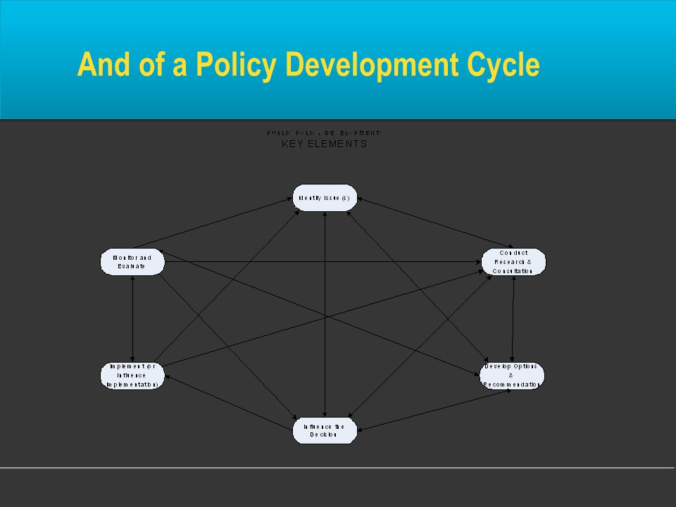 And of a Policy Development Cycle