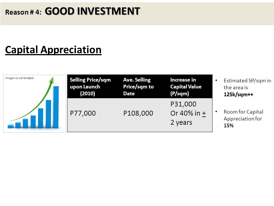 Capital Appreciation Reason # 4: GOOD INVESTMENT P77,000 P108,000