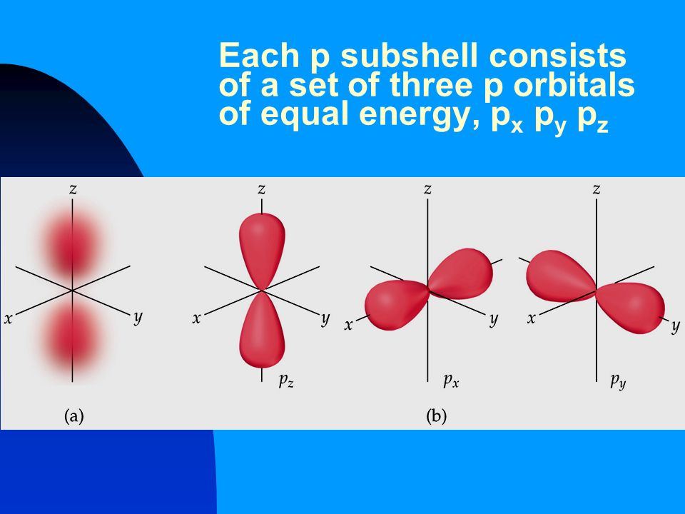 Each p subshell consists of a set of three p orbitals of equal energy, px py pz
