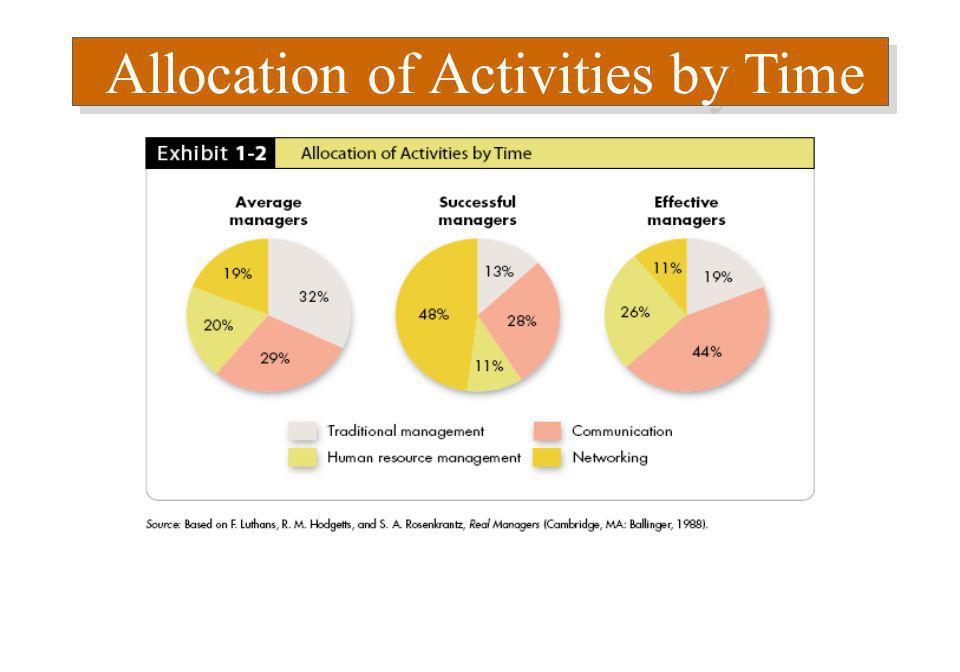 Allocation of Activities by Time