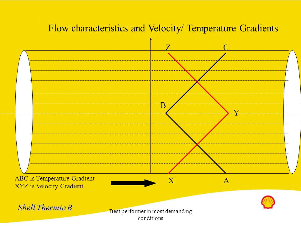 Flow characteristics and Velocity/ Temperature Gradients