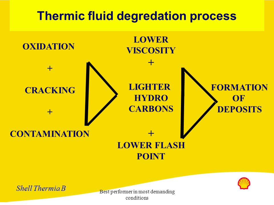 Thermic fluid degredation process