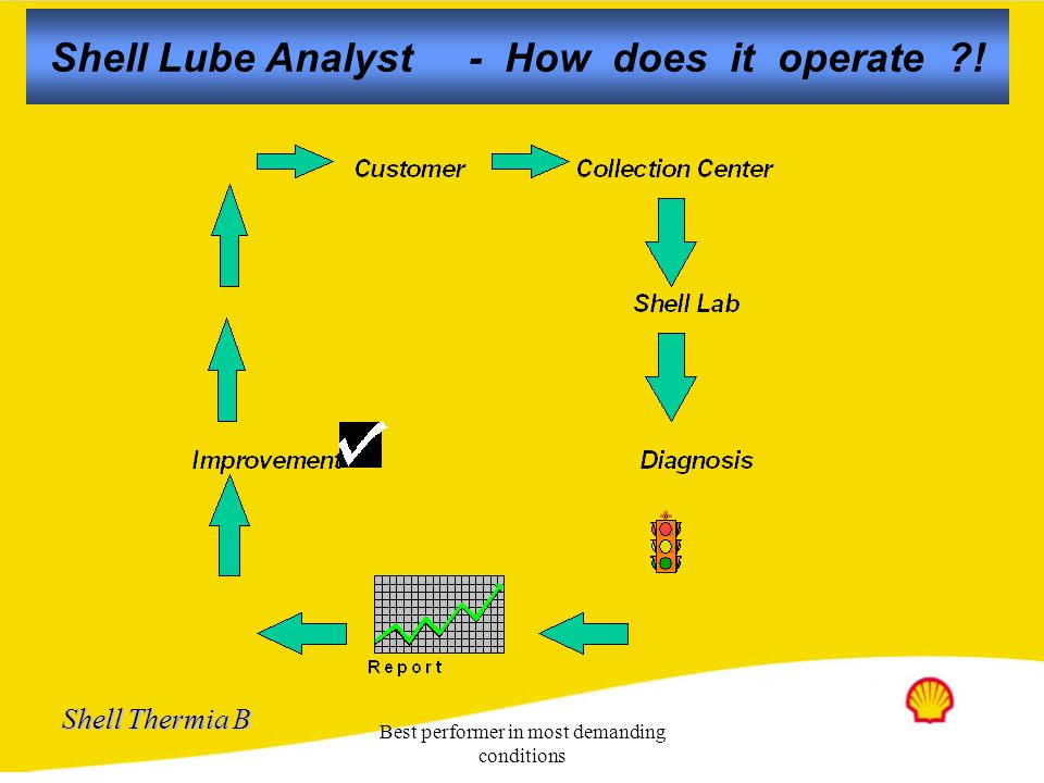 Shell Lube Analyst - How does it operate !