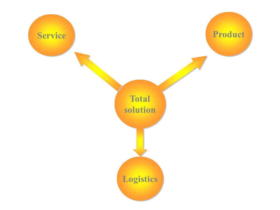 Product Service Total solution Logistics