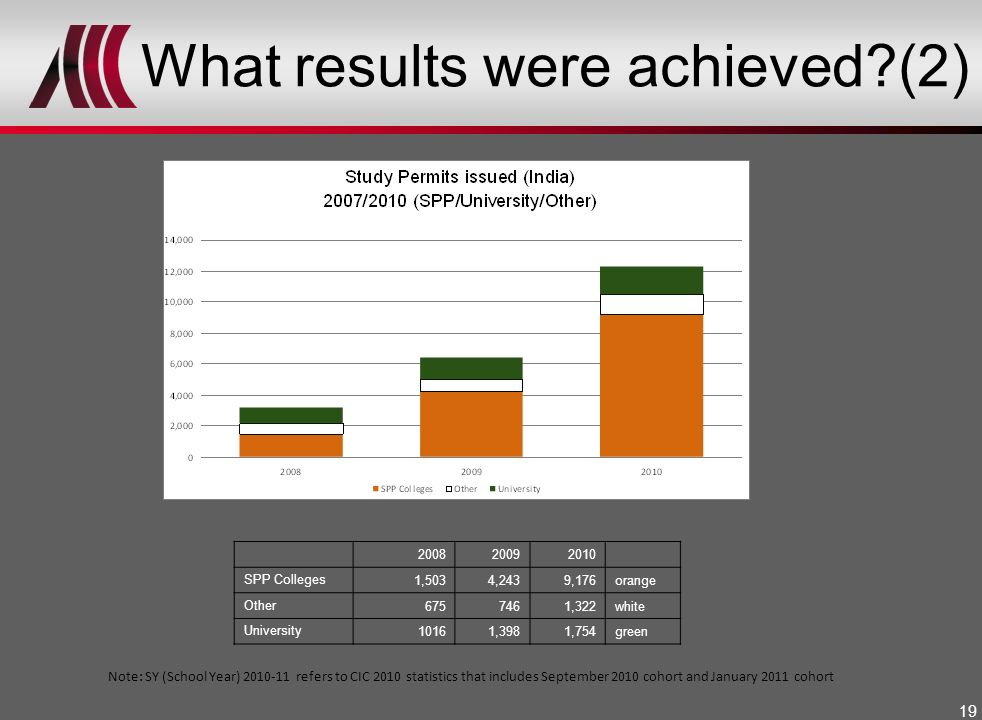 What results were achieved (2)
