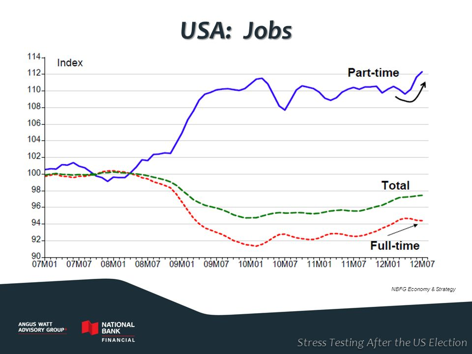 USA: Jobs NBFG Economy & Strategy Stress Testing After the US Election