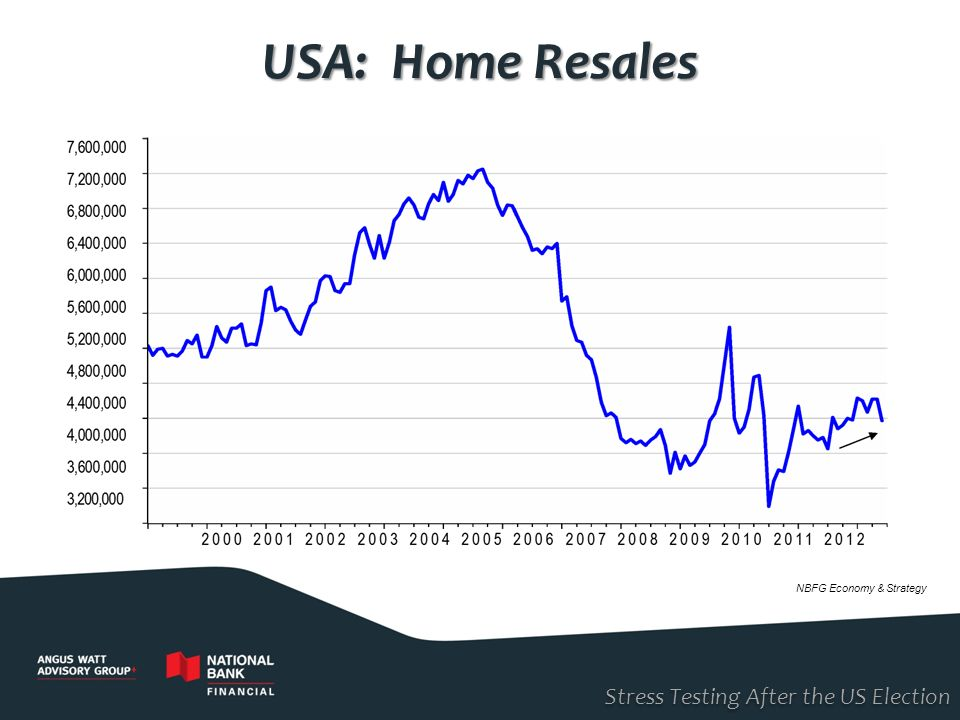 USA: Home Resales Stress Testing After the US Election