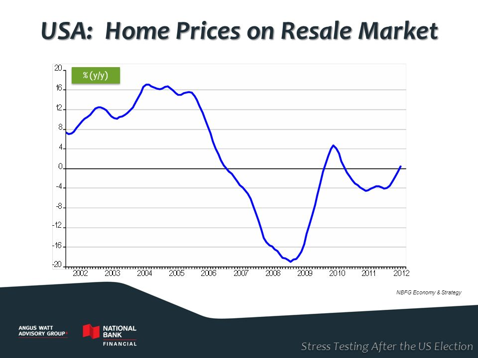 USA: Home Prices on Resale Market