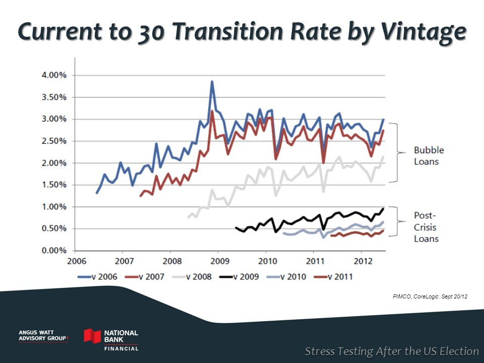 Current to 30 Transition Rate by Vintage