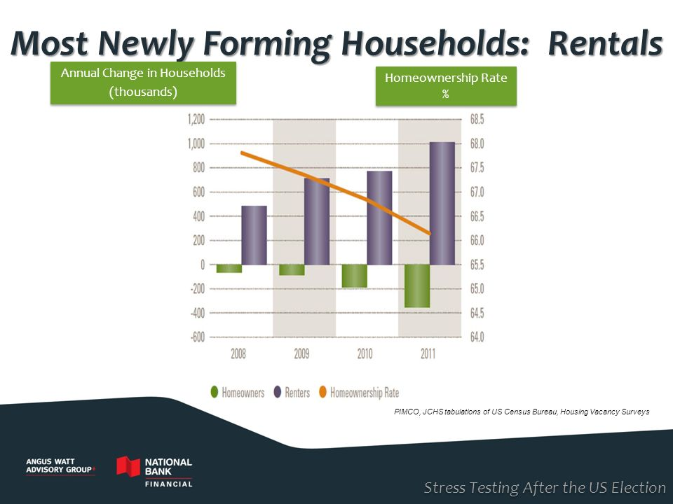 Most Newly Forming Households: Rentals