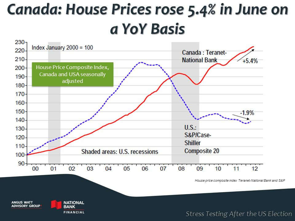 Canada: House Prices rose 5.4% in June on a YoY Basis