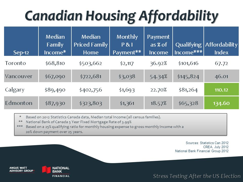 Canadian Housing Affordability