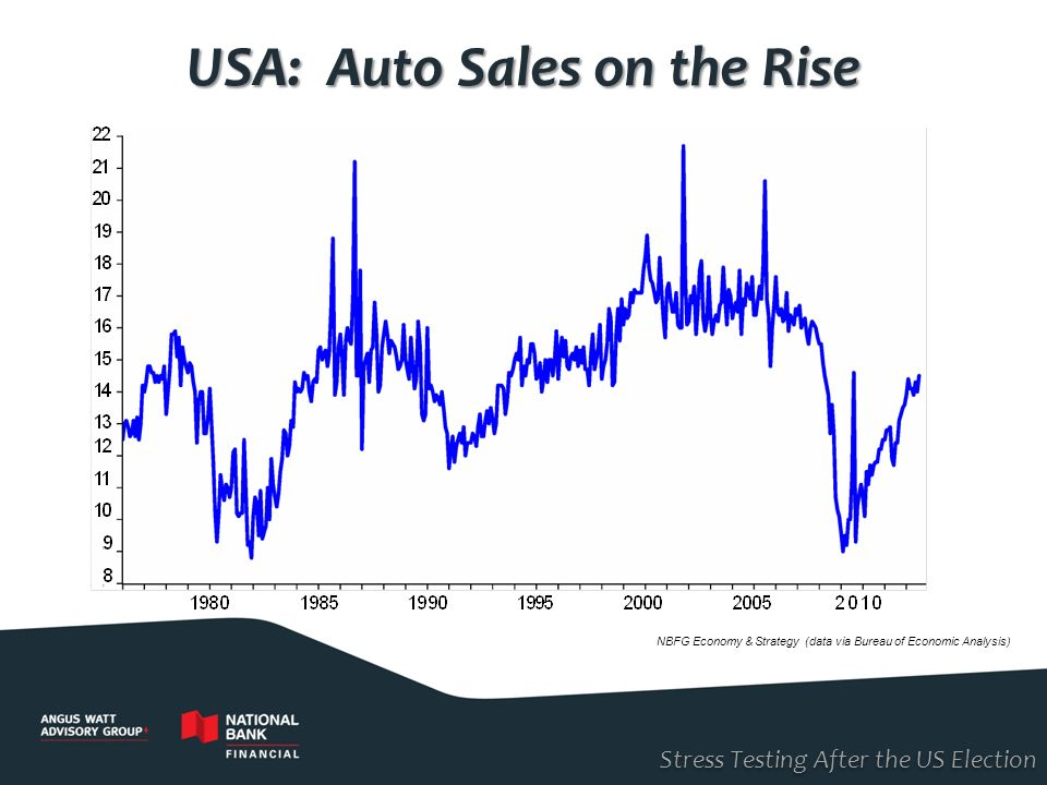 USA: Auto Sales on the Rise