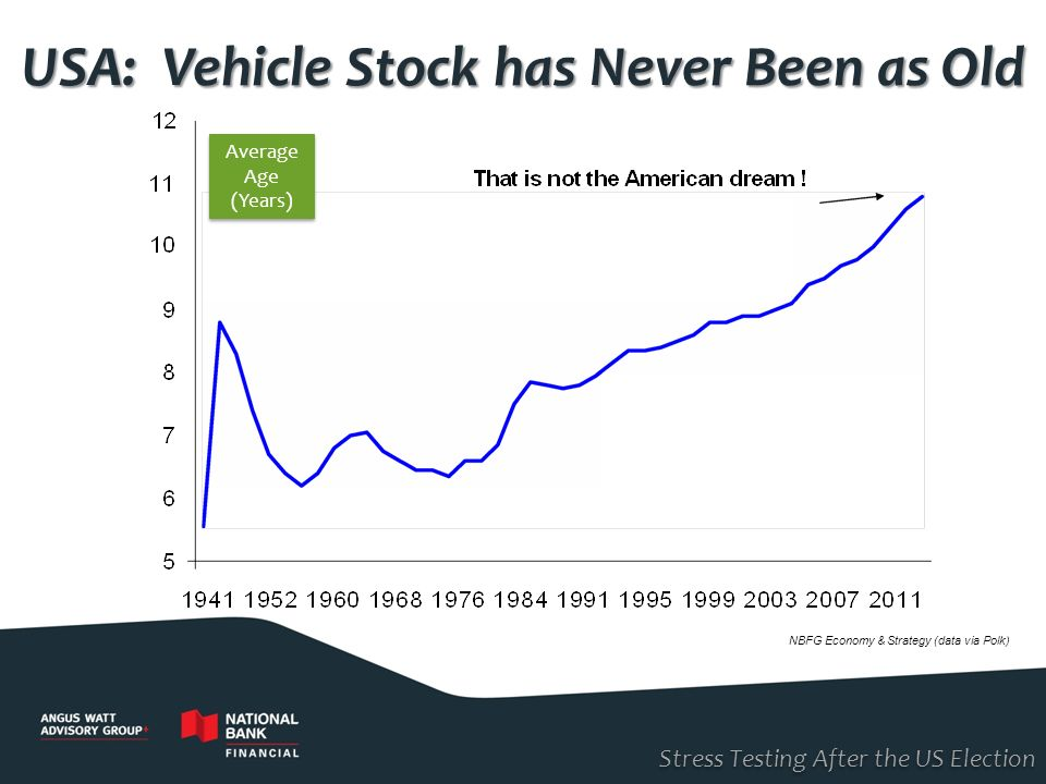 USA: Vehicle Stock has Never Been as Old