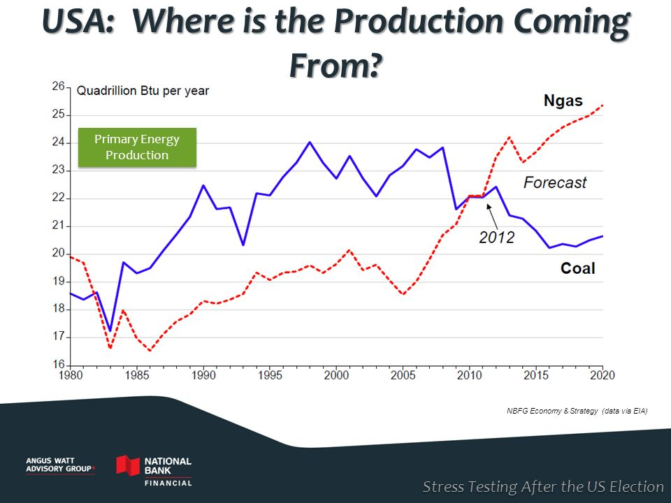 USA: Where is the Production Coming From