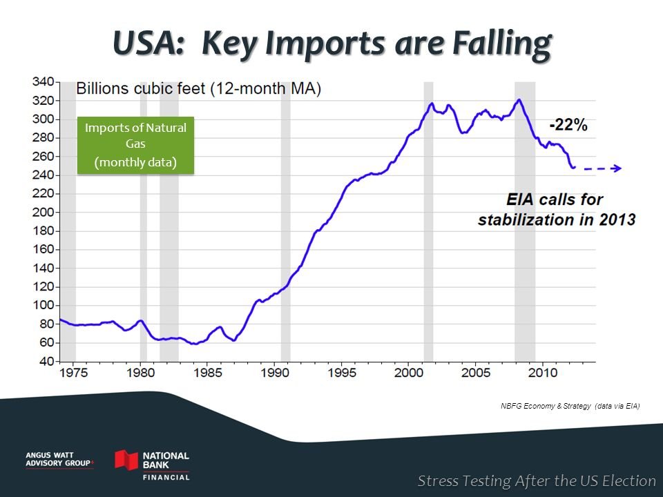 USA: Key Imports are Falling