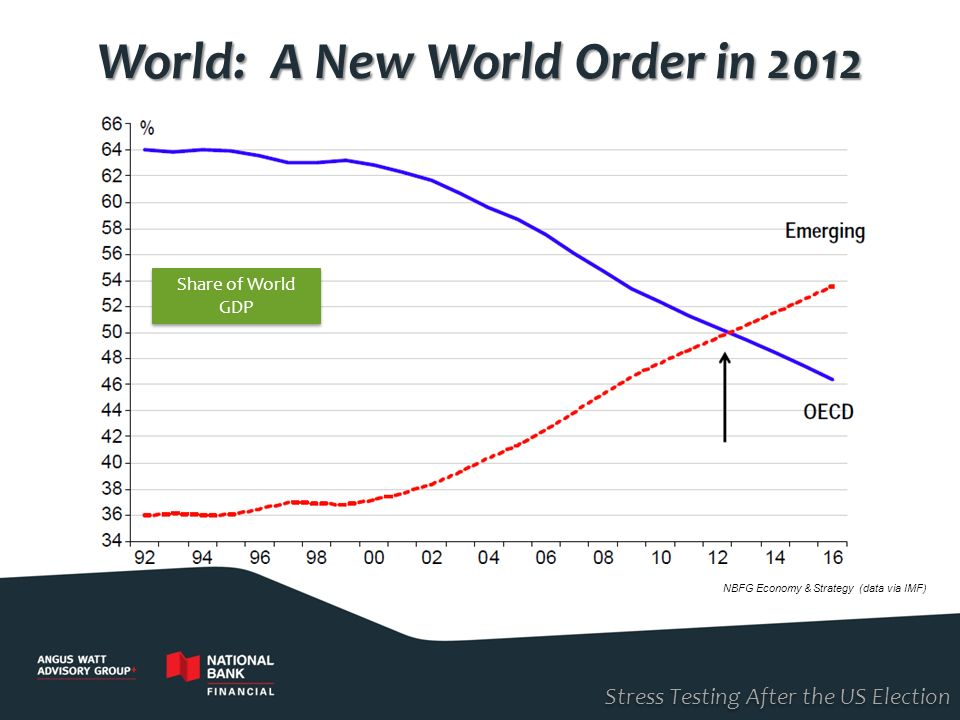World: A New World Order in 2012